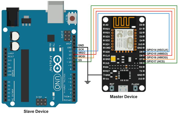 NodeMCU SPI với Arduino