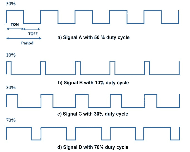 Các tín hiệu cóPulse Width với chu kỳ nhiệm vụ