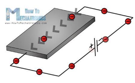 Dòng dịch chuyển electron trong thanh kim loại