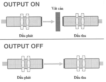cảm biến quang loại thu phát