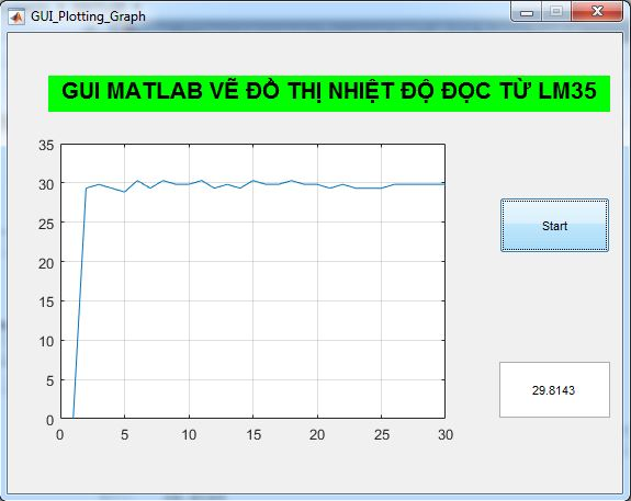 Lập trình GUI MATLAB vẽ đồ thị nhiệt độ từ LM35 với công cụ Axes
