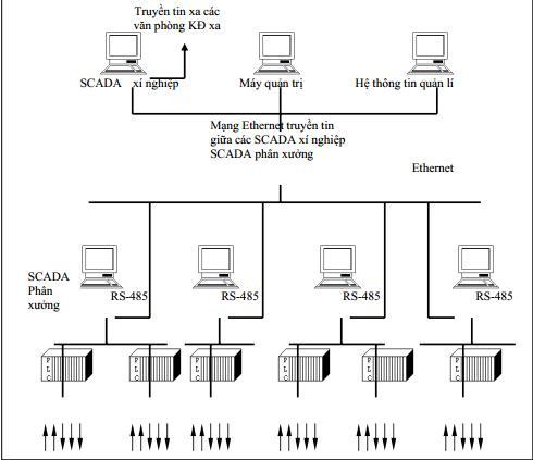kết cấu cơ bản của một hệ thống giám sát điều khiển SCADA