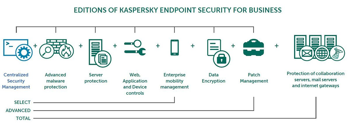 Download các phiên bản Kaspersky Security Center 2019