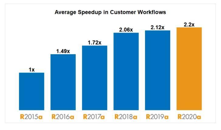 Matlab 2020 hiệu suất cải thiện đáng kể